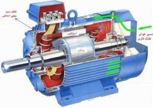 الکتروموتور-چیست-1-567x400